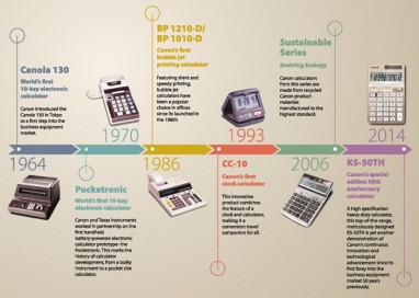 Canon Ccalculators' 50th Anniversary