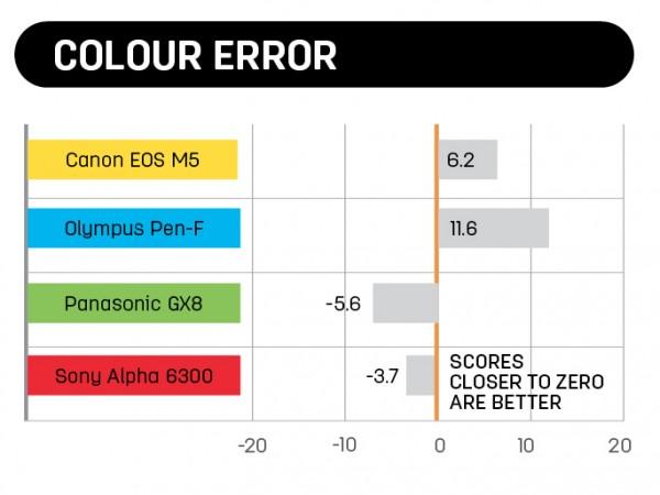 Colour Error