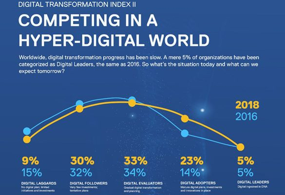 Dell Technologies announces global results of DT Index II research: Business leaders reveal major lag in transformation globally